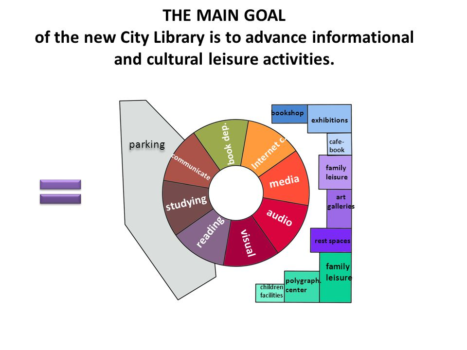 THE MAIN GOAL of the new City Library is to advance informational and cultural leisure activities.