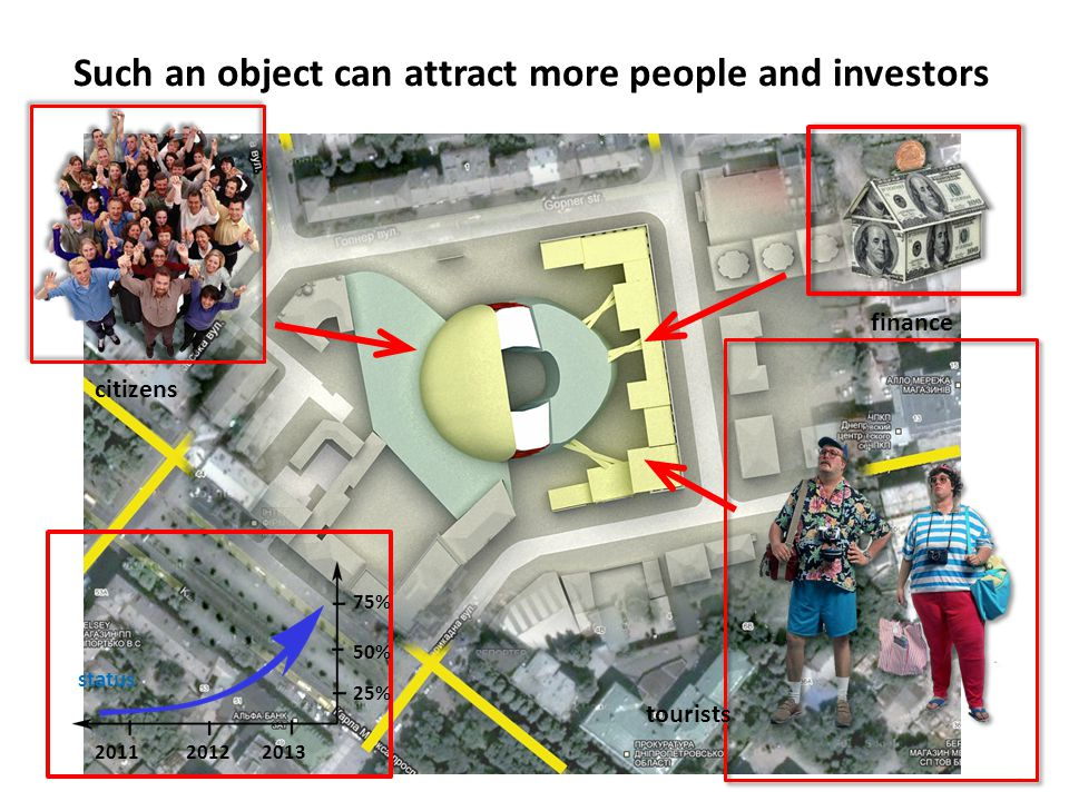 Such an object can attract more people and investors finance 201120122013 25% 50% 75% status tourists citizens