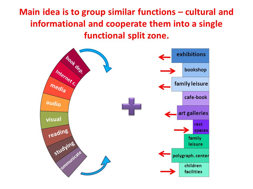 Main idea is to group similar functions – cultural and informational and cooperate them into a single functional split zone.