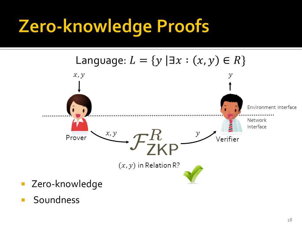  Zero-knowledge  Soundness 18 Verifier Prover Environment Interface Network Interface