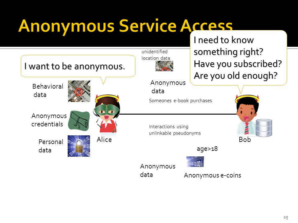 25 AliceBob Behavioral data Personal data Anonymous credentials Anonymous e-coins Anonymous data unidentified location data age>18 Someones e-book pur