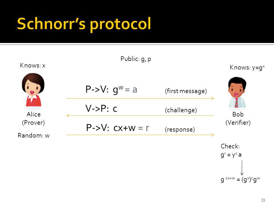 Public: g, p Knows: x Knows: y=g x P->V: g w = a (first message) V->P:c (challenge) P->V: cx+w = r (response) Check: g r = y c a g cx+w = (g x ) c g w Random: w Alice (Prover) Bob (Verifier) 33