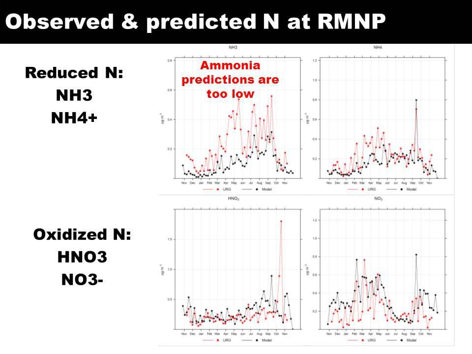 Observed & predicted N at RMNP 8 Reduced N: NH3 NH4+ Oxidized N: HNO3 NO3- Ammonia predictions are too low