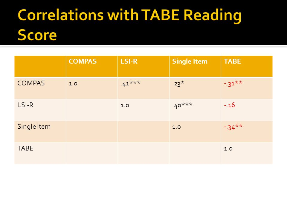 COMPASLSI-RSingle ItemTABE COMPAS1.0.41***.23*-.31** LSI-R1.0.40***-.16 Single Item1.0-.34** TABE1.0