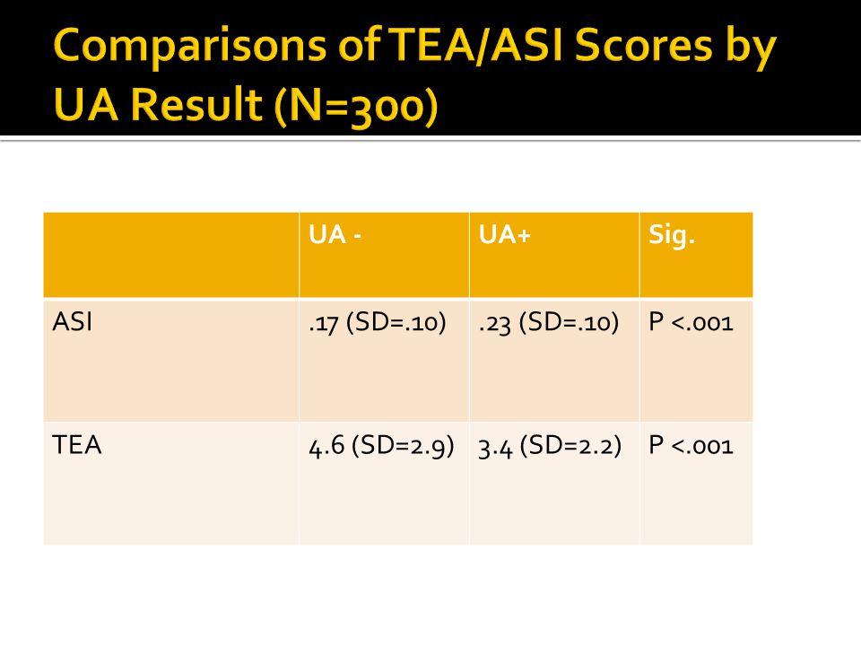 UA -UA+Sig. ASI.17 (SD=.10).23 (SD=.10)P <.001 TEA4.6 (SD=2.9)3.4 (SD=2.2)P <.001