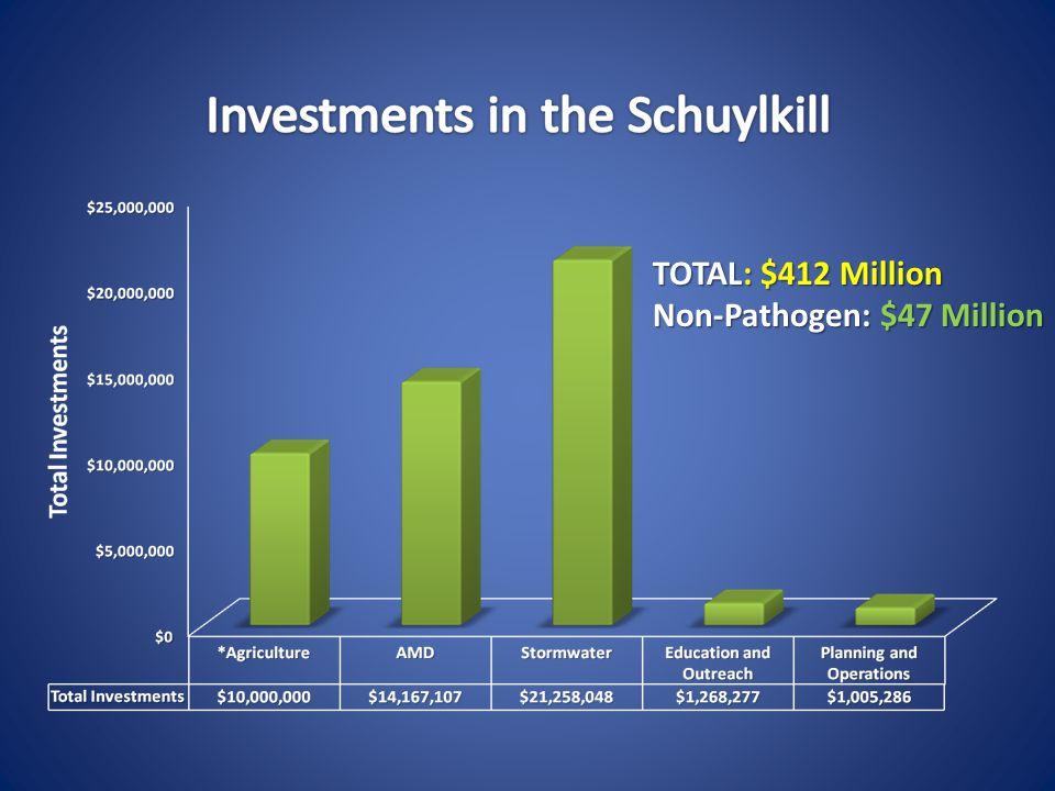 TOTAL: $412 Million Non-Pathogen: $47 Million