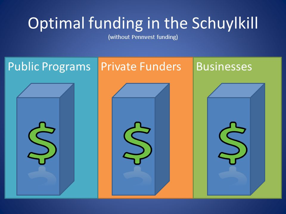 Optimal funding in the Schuylkill (without Pennvest funding) Private FundersPublic ProgramsBusinesses