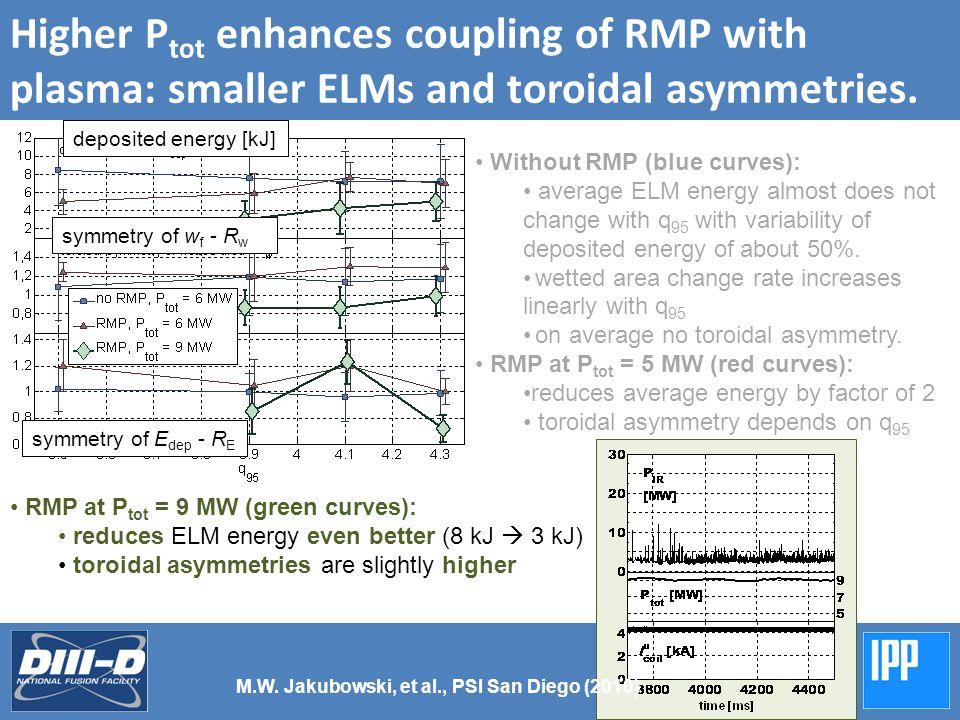 Higher P tot enhances coupling of RMP with plasma: smaller ELMs and toroidal asymmetries.