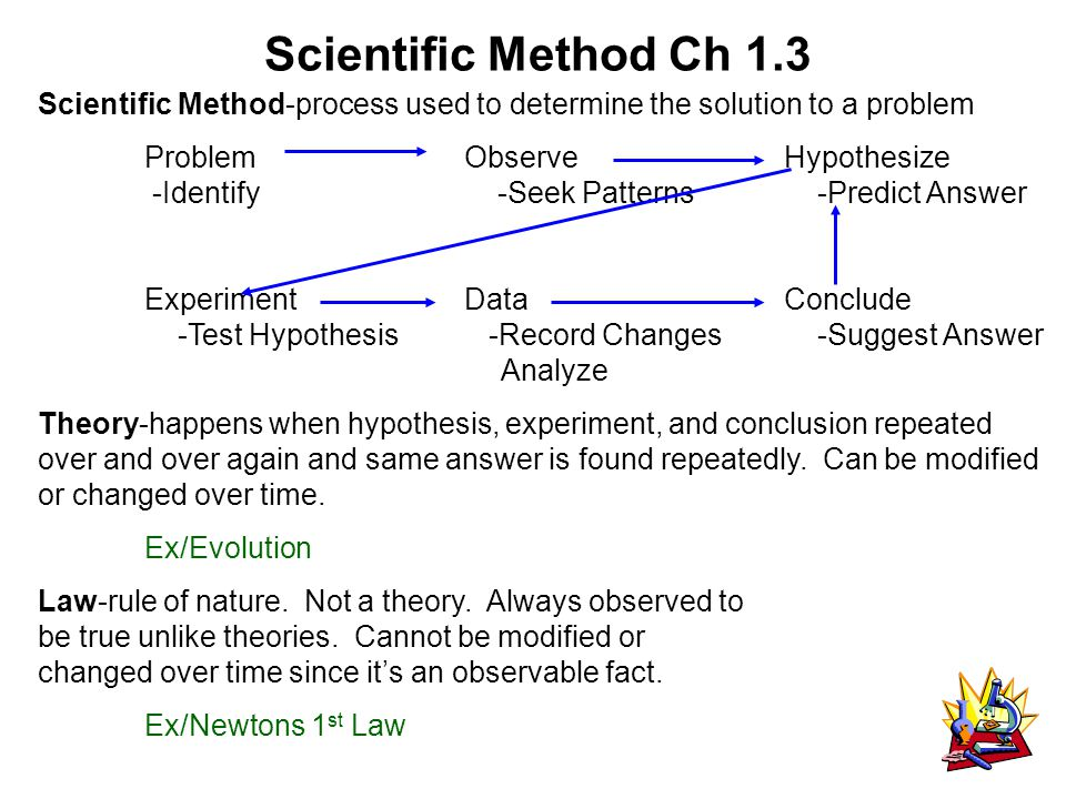 Scientific Method Ch 1.3 Scientific Method-process used to determine the solution to a problem ProblemObserveHypothesize -Identify -Seek Patterns -Predict Answer ExperimentDataConclude -Test Hypothesis -Record Changes -Suggest Answer Analyze Theory-happens when hypothesis, experiment, and conclusion repeated over and over again and same answer is found repeatedly.
