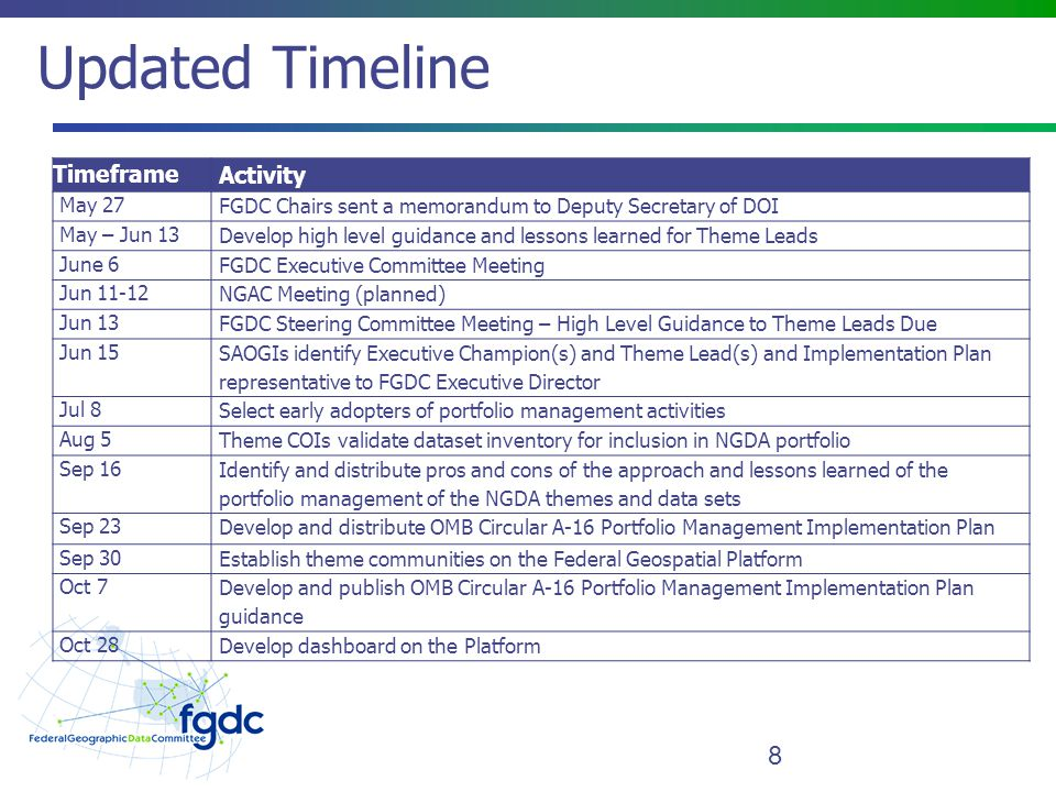 Updated Timeline 8 Timeframe Activity May 27 FGDC Chairs sent a memorandum to Deputy Secretary of DOI May – Jun 13 Develop high level guidance and lessons learned for Theme Leads June 6 FGDC Executive Committee Meeting Jun NGAC Meeting (planned) Jun 13 FGDC Steering Committee Meeting – High Level Guidance to Theme Leads Due Jun 15 SAOGIs identify Executive Champion(s) and Theme Lead(s) and Implementation Plan representative to FGDC Executive Director Jul 8 Select early adopters of portfolio management activities Aug 5 Theme COIs validate dataset inventory for inclusion in NGDA portfolio Sep 16 Identify and distribute pros and cons of the approach and lessons learned of the portfolio management of the NGDA themes and data sets Sep 23 Develop and distribute OMB Circular A-16 Portfolio Management Implementation Plan Sep 30 Establish theme communities on the Federal Geospatial Platform Oct 7 Develop and publish OMB Circular A-16 Portfolio Management Implementation Plan guidance Oct 28 Develop dashboard on the Platform