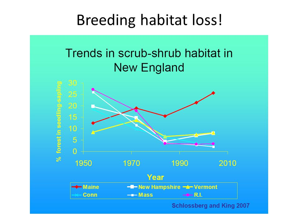Breeding habitat loss!