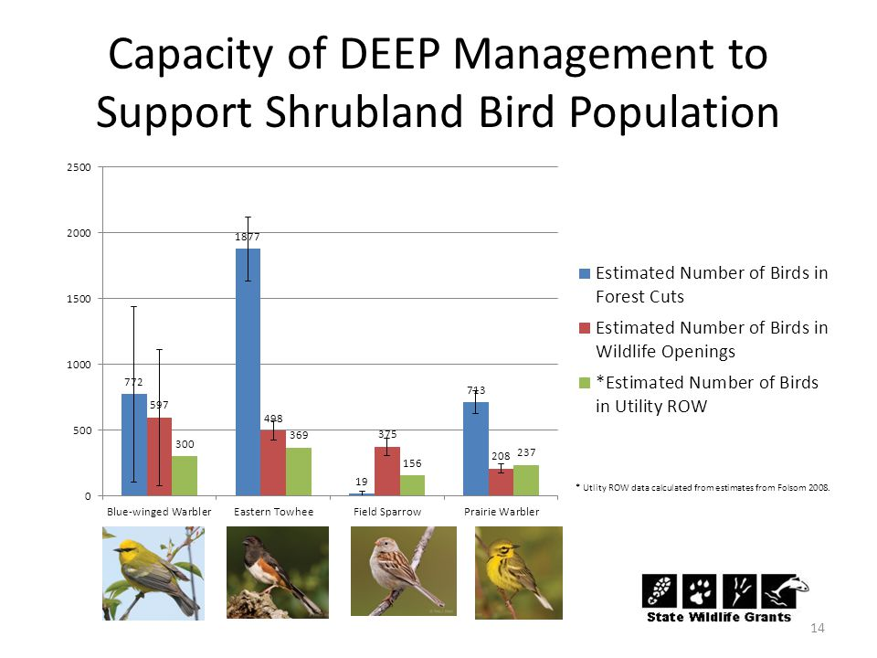Capacity of DEEP Management to Support Shrubland Bird Population 14