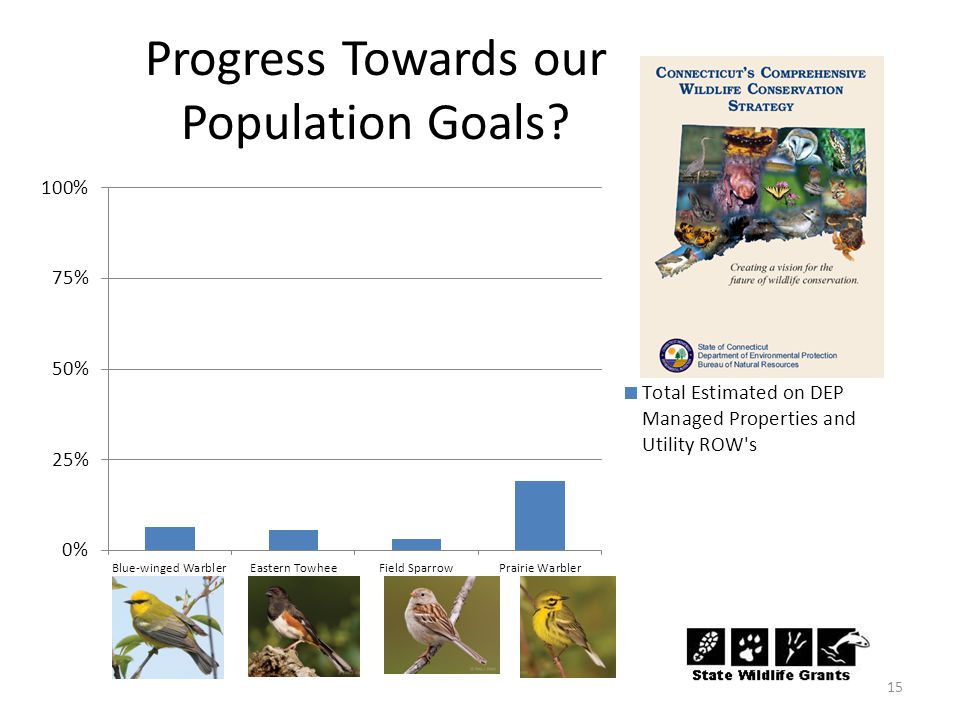 Progress Towards our Population Goals 15