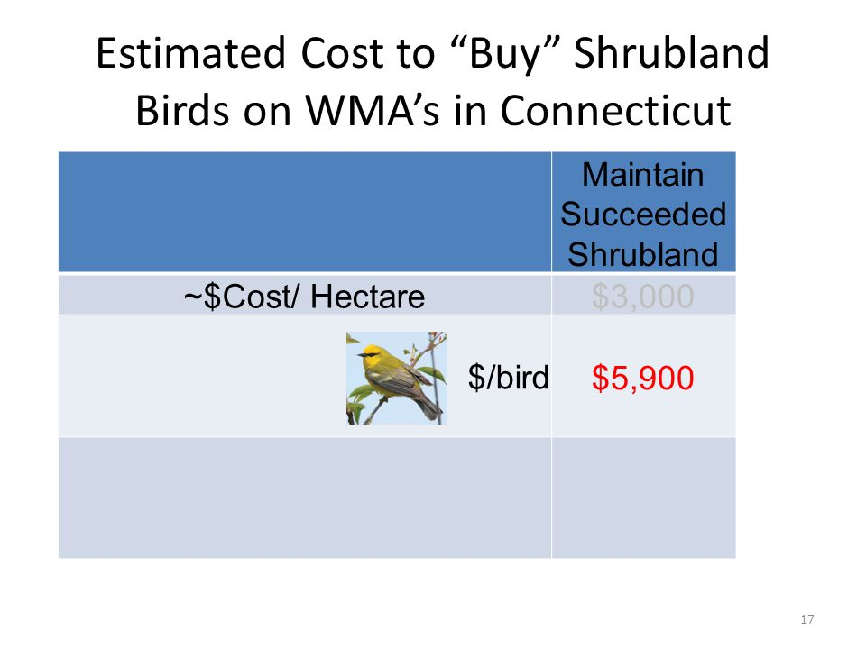 Estimated Cost to Buy Shrubland Birds on WMA's in Connecticut Maintain Succeeded Shrubland ~$Cost/ Hectare$3,000 $/bird$5,900 17