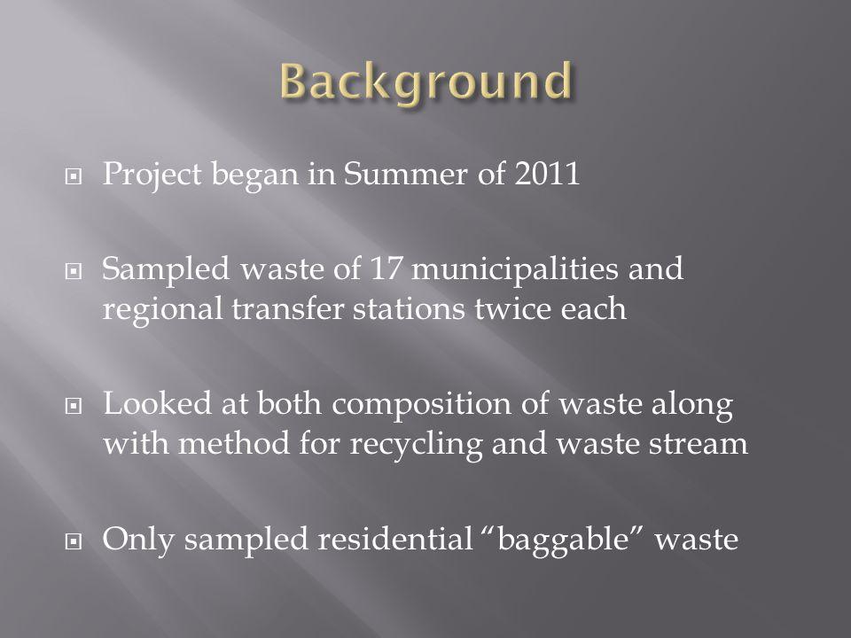 Major CategorySubcategory% of Major Category% of Subcategory Organics43.28% Food27.86% Remainder/Composite Organic10.97% Diapers2.97% Yard Waste1.48% Paper25.57% Compostable Paper7.93% Other Recyclable Paper4.90% Remainder/Composite Paper4.08% Magainze/Catalogs2.88% Newsprint2.43% High Grade Office Paper1.64% Occ/Kraft1.61% Plastic13.44% All Film4.78% All Other Plastic3.76% #3 - #7 Plastics1.38% PET (#1)1.18% HDPE (#2)1.15% Grocery/Merch Bags0.82% Plastic ME Dep.