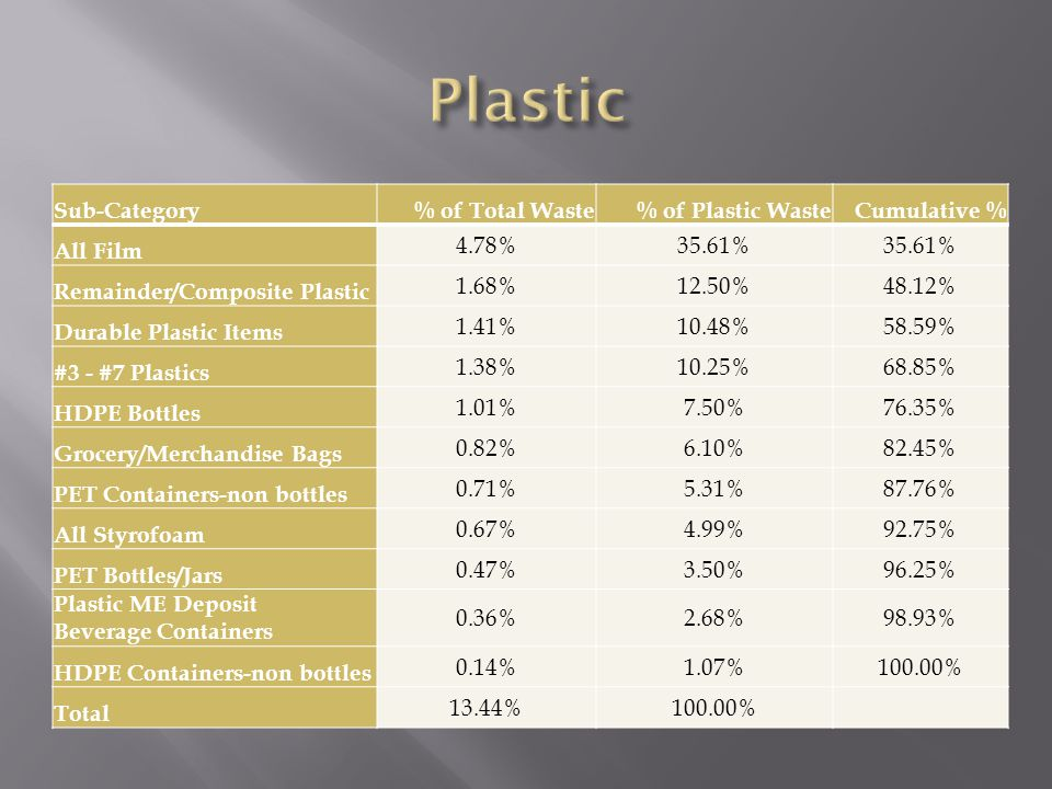 Sub-Category% of Total Waste% of Plastic WasteCumulative % All Film 4.78%35.61% Remainder/Composite Plastic 1.68%12.50%48.12% Durable Plastic Items 1.41%10.48%58.59% #3 - #7 Plastics 1.38%10.25%68.85% HDPE Bottles 1.01%7.50%76.35% Grocery/Merchandise Bags 0.82%6.10%82.45% PET Containers-non bottles 0.71%5.31%87.76% All Styrofoam 0.67%4.99%92.75% PET Bottles/Jars 0.47%3.50%96.25% Plastic ME Deposit Beverage Containers 0.36%2.68%98.93% HDPE Containers-non bottles 0.14%1.07%100.00% Total 13.44%100.00%
