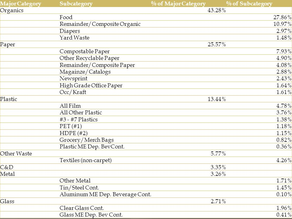 Major CategorySubcategory% of Major Category% of Subcategory Organics43.28% Food27.86% Remainder/Composite Organic10.97% Diapers2.97% Yard Waste1.48% Paper25.57% Compostable Paper7.93% Other Recyclable Paper4.90% Remainder/Composite Paper4.08% Magainze/Catalogs2.88% Newsprint2.43% High Grade Office Paper1.64% Occ/Kraft1.61% Plastic13.44% All Film4.78% All Other Plastic3.76% #3 - #7 Plastics1.38% PET (#1)1.18% HDPE (#2)1.15% Grocery/Merch Bags0.82% Plastic ME Dep.