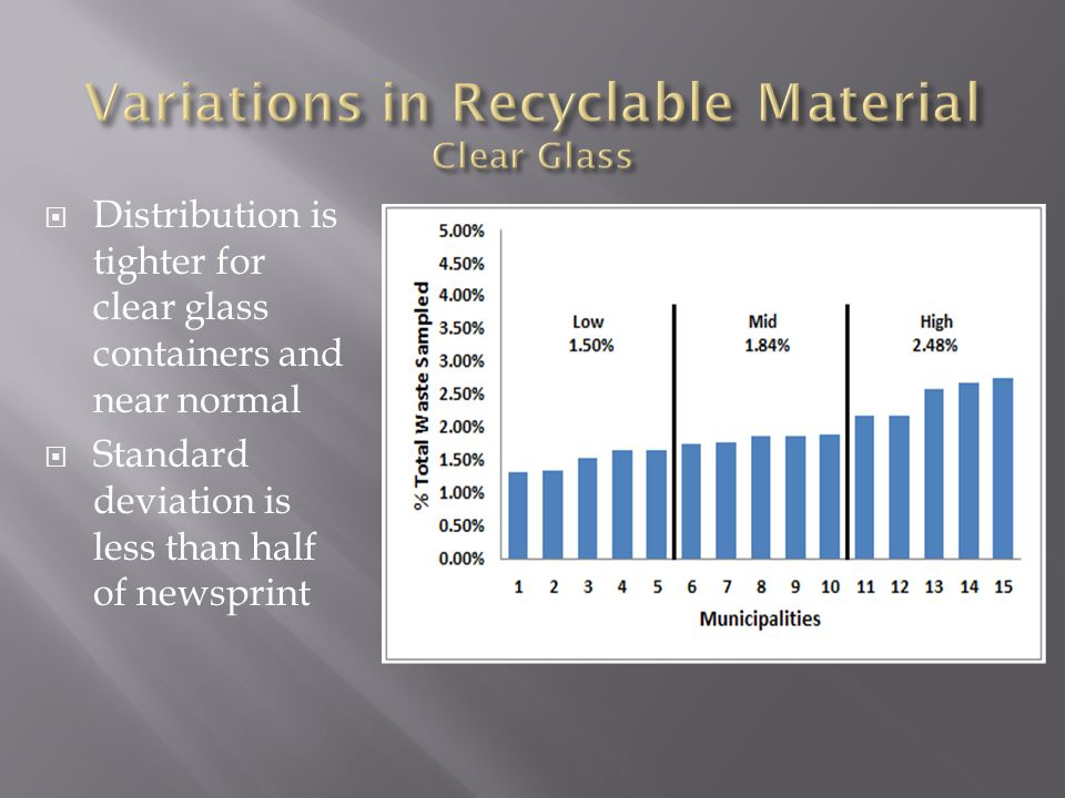  Distribution is tighter for clear glass containers and near normal  Standard deviation is less than half of newsprint