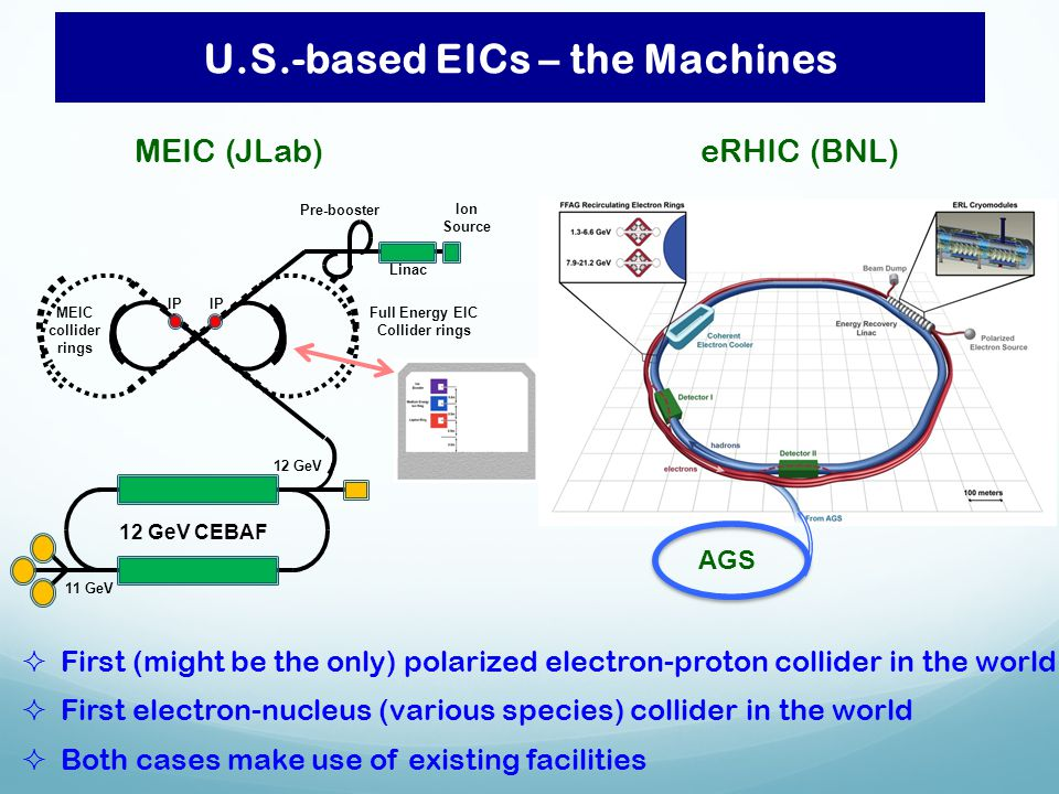 U.S.-based EICs – the Machines IP Ion Source Pre-booster Linac 12 GeV CEBAF 12 GeV 11 GeV Full Energy EIC Collider rings MEIC collider rings  First (might be the only) polarized electron-proton collider in the world  First electron-nucleus (various species) collider in the world  Both cases make use of existing facilities MEIC (JLab)eRHIC (BNL) AGS