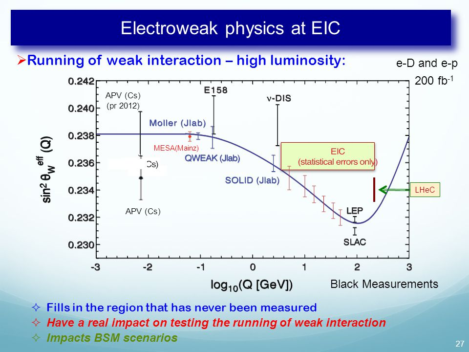 MESA(Mainz) APV (Cs) (pr 2012) Electroweak physics at EIC  Running of weak interaction – high luminosity: 27 APV (Cs)  Fills in the region that has never been measured  Have a real impact on testing the running of weak interaction  Impacts BSM scenarios LHeC Black Measurements 200 fb -1 e-D and e-p