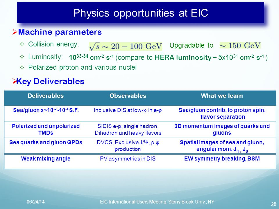 28 Physics opportunities at EIC  Machine parameters  Collision energy:  Luminosity:  Polarized proton and various nuclei 10 33-34 cm -2 s -1 (compare to HERA luminosity ~ 5x10 31 cm -2 s -1 )  Key Deliverables DeliverablesObservablesWhat we learn Sea/gluon x~10 -2 -10 -4 S.F.Inclusive DIS at low-x, in e-pSea/gluon contrib.