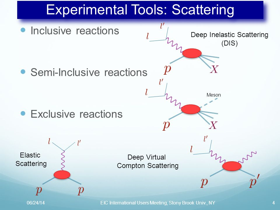 Experimental Tools: Scattering Inclusive reactions Semi-Inclusive reactions Exclusive reactions 06/24/14EIC International Users Meeting, Stony Brook Univ., NY4 Elastic Scattering Deep Virtual Compton Scattering Meson Deep Inelastic Scattering (DIS)