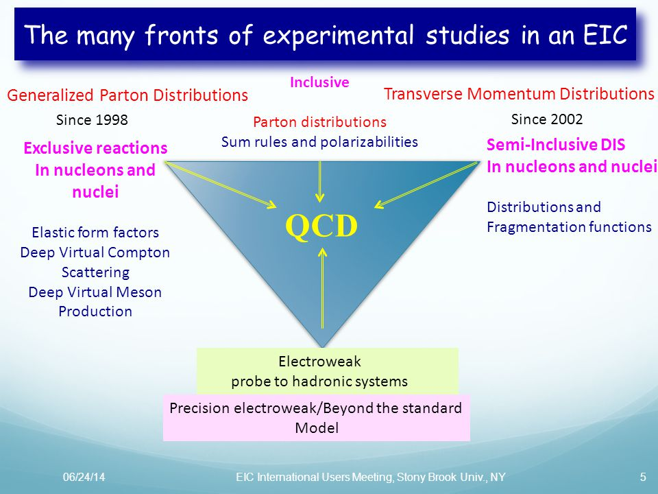 QCD The many fronts of experimental studies in an EIC 5 Inclusive Parton distributions Sum rules and polarizabilities Generalized Parton Distributions Exclusive reactions In nucleons and nuclei Elastic form factors Deep Virtual Compton Scattering Deep Virtual Meson Production Since 1998 Transverse Momentum Distributions Semi-Inclusive DIS In nucleons and nuclei Distributions and Fragmentation functions Since 2002 06/24/14EIC International Users Meeting, Stony Brook Univ., NY Precision electroweak/Beyond the standard Model Electroweak probe to hadronic systems