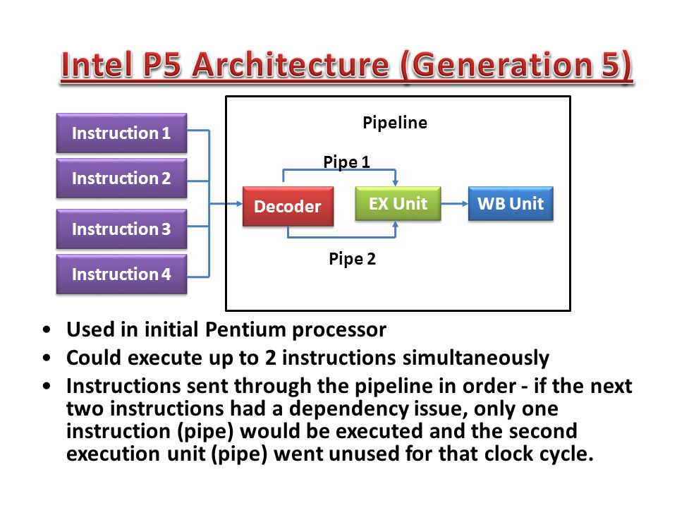 Instruction 1 Instruction 2 Instruction 3 Instruction 4 Decoder EX Unit WB Unit Pipeline Pipe 1 Pipe 2 Used in initial Pentium processor Could execute up to 2 instructions simultaneously Instructions sent through the pipeline in order - if the next two instructions had a dependency issue, only one instruction (pipe) would be executed and the second execution unit (pipe) went unused for that clock cycle.