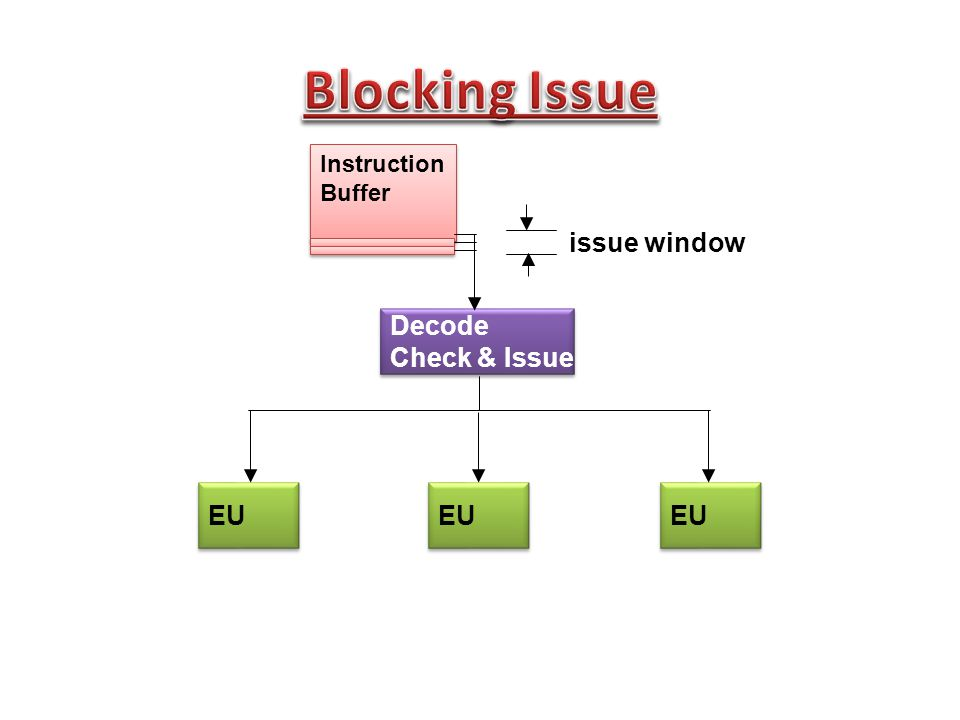 EU Decode Check & Issue Decode Check & Issue Instruction Buffer Instruction Buffer issue window