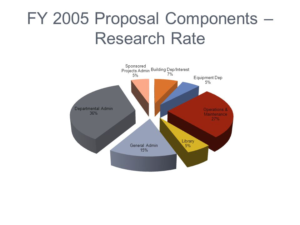 FY 2005 Proposal Components – Research Rate