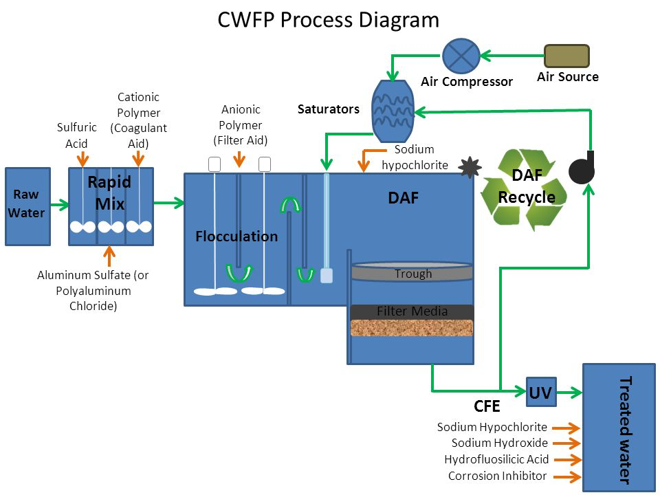CWFP Process Diagram Sulfuric Acid Aluminum Sulfate (or Polyaluminum Chloride) Cationic Polymer (Coagulant Aid) Rapid Mix Anionic Polymer (Filter Aid) Flocculation DAF Trough Filter Media CFE UV Air Source Air Compressor Saturators DAF Recycle Treated water Hydrofluosilicic Acid Sodium Hypochlorite Sodium Hydroxide Corrosion Inhibitor Sodium hypochlorite Raw Water