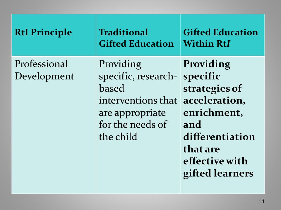 14 RtI PrincipleTraditional Gifted Education Gifted Education Within RtI Professional Development Providing specific, research- based interventions that are appropriate for the needs of the child Providing specific strategies of acceleration, enrichment, and differentiation that are effective with gifted learners