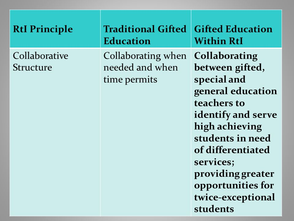 15 RtI PrincipleTraditional Gifted Education Gifted Education Within RtI Collaborative Structure Collaborating when needed and when time permits Collaborating between gifted, special and general education teachers to identify and serve high achieving students in need of differentiated services; providing greater opportunities for twice-exceptional students