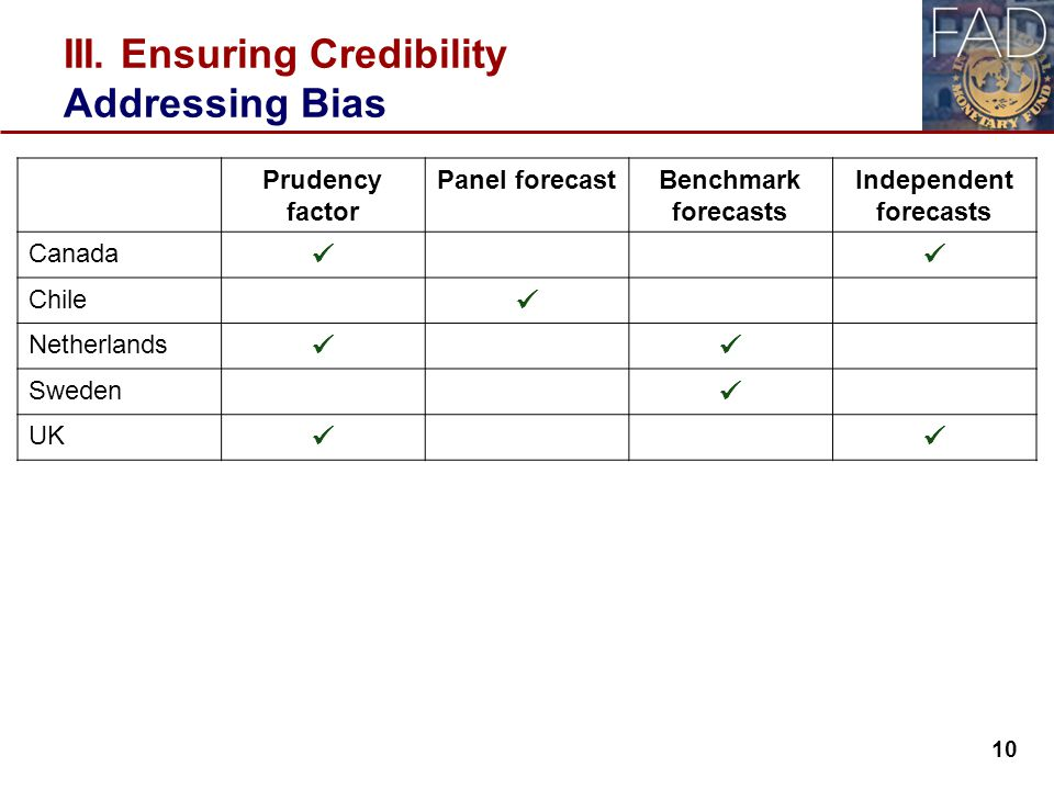 III. Ensuring Credibility Addressing Bias Prudency factor Panel forecastBenchmark forecasts Independent forecasts Canada Chile Netherlands Sweden UK 1