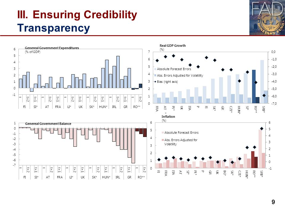 III. Ensuring Credibility Transparency 9 9