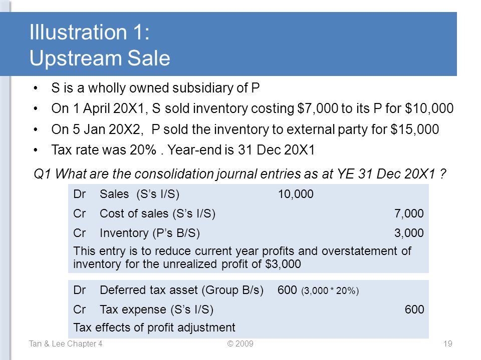 Illustration 1: Upstream Sale S is a wholly owned subsidiary of P On 1 April 20X1, S sold inventory costing $7,000 to its P for $10,000 On 5 Jan 20X2,