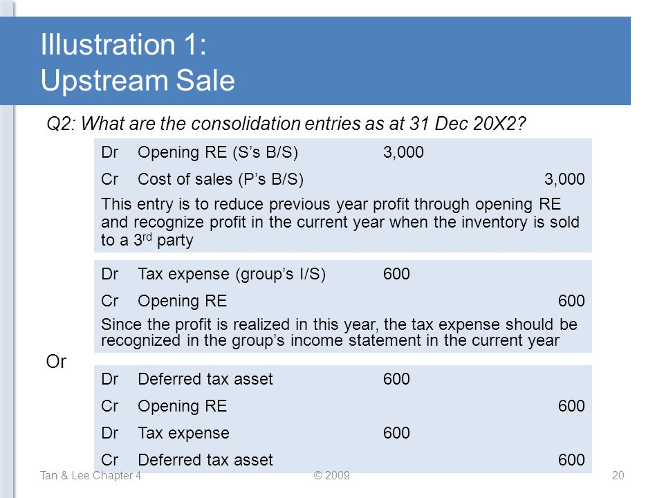 Illustration 1: Upstream Sale Q2: What are the consolidation entries as at 31 Dec 20X2? DrOpening RE (S's B/S)3,000 CrCost of sales (P's B/S)3,000 Thi