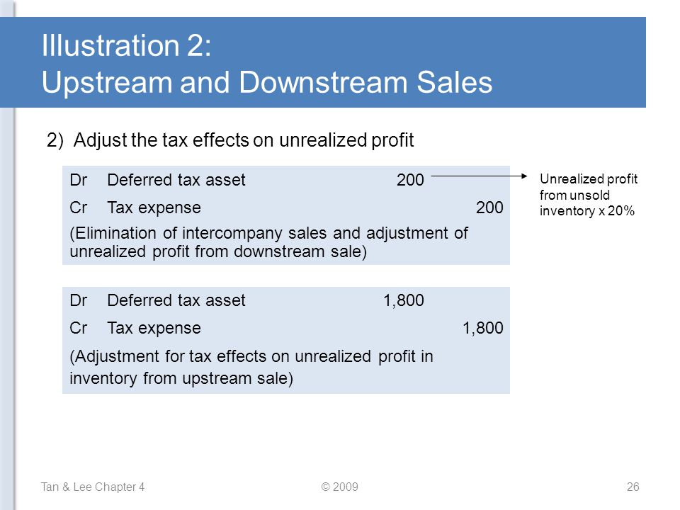 Illustration 2: Upstream and Downstream Sales 2) Adjust the tax effects on unrealized profit Tan & Lee Chapter 4© 200926 DrDeferred tax asset200 CrTax
