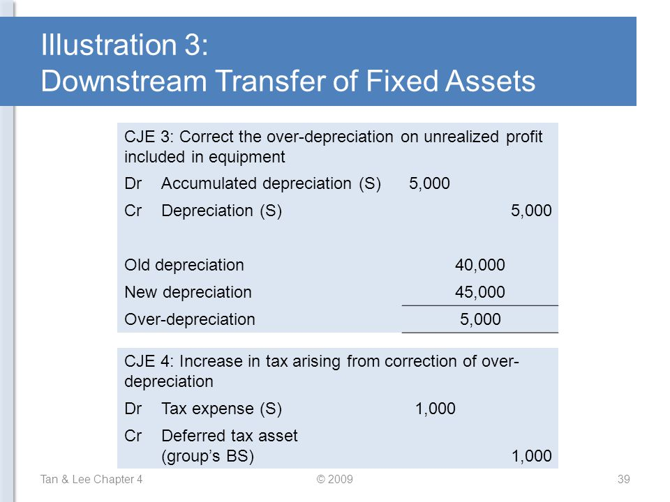 Illustration 3: Downstream Transfer of Fixed Assets Tan & Lee Chapter 4© 200939 CJE 3: Correct the over-depreciation on unrealized profit included in