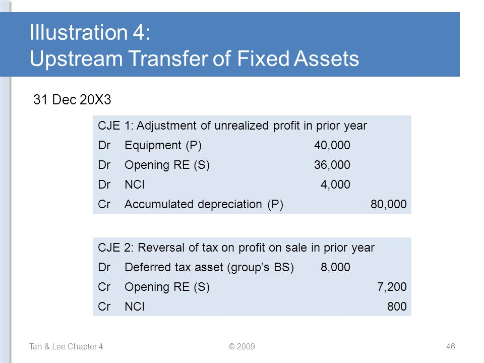 Illustration 4: Upstream Transfer of Fixed Assets Tan & Lee Chapter 4© 200946 31 Dec 20X3 CJE 1: Adjustment of unrealized profit in prior year DrEquip