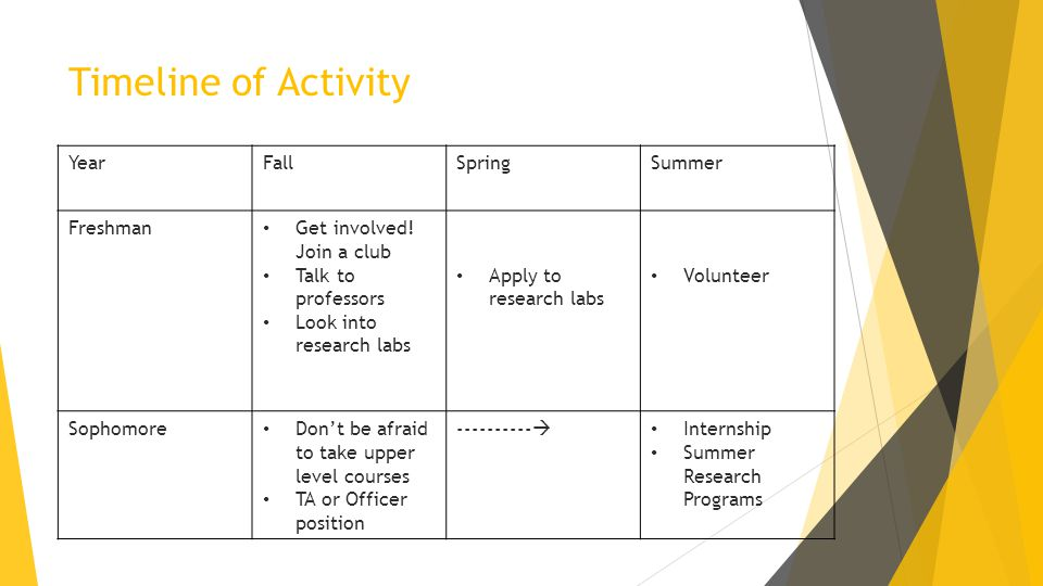 Timeline of Activity YearFallSpringSummer Freshman Get involved! Join a club Talk to professors Look into research labs Apply to research labs Volunte