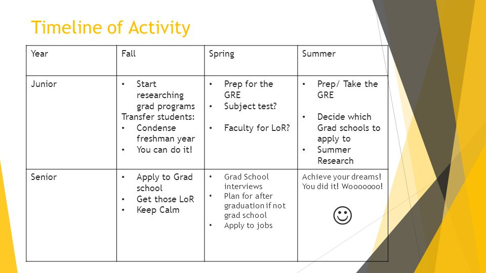 Timeline of Activity YearFallSpringSummer Junior Start researching grad programs Transfer students: Condense freshman year You can do it! Prep for the