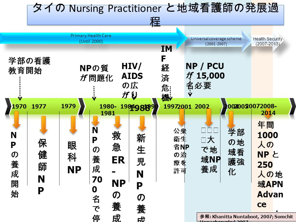 New role of head PHN in Shizuoka government for the policy in health promotion (Eguchi A.) Several key health promotion concepts were identified in various health promotion initiatives.