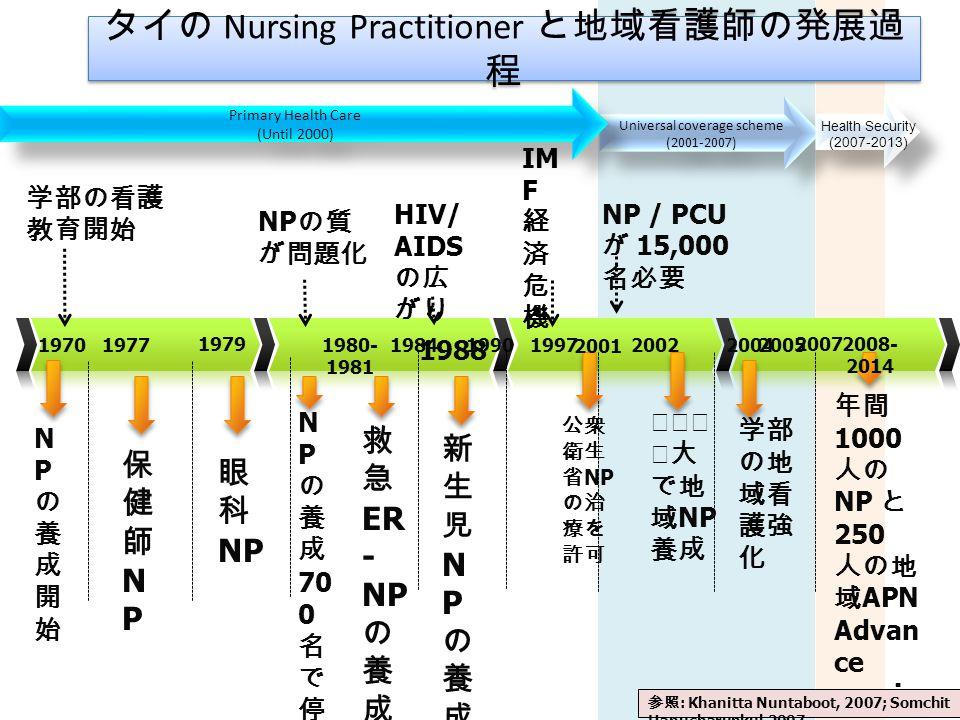 学部の看護 教育開始 200219841980- 1981 1977 タイの Nursing Practitioner と地域看護師の発展過 程 1970 眼 科 NP 1979 保健師NP保健師NP NPの養成開始NPの養成開始 救 急 ER - NP の 養 成 新生児NPの養成新生児NPの養成 2007 公衆 衛生 省 NP の治 療を 許可 1990 NP の質 が問題化 N P の 養 成 70 0 名 で 停 止 IM F 経 済 危 機 コンケン 大で 地域 NP 養成 年間 1000 人の NP と 250 人の地 域 APN Advan ce nursin g practi ce 学部 の地 域看 護強 化 2004 HIV/ AIDS の広 がり 1997 2001 1988 Universal coverage scheme (2001-2007) 2005 2008- 2014 Primary Health Care (Until 2000) Primary Health Care (Until 2000) NP / PCU が 15,000 名必要 参照 : Khanitta Nuntaboot, 2007; Somchit Hanucharunkul,2007 Health Security (2007-2013) Health Security (2007-2013)