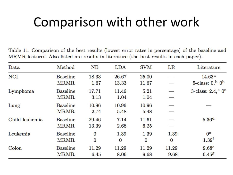 Comparison with other work