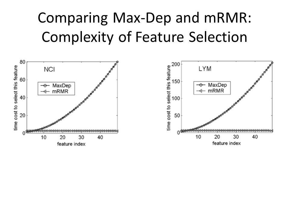 Comparing Max-Dep and mRMR: Complexity of Feature Selection