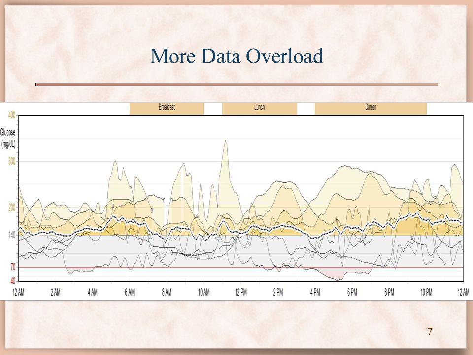 More Data Overload 7