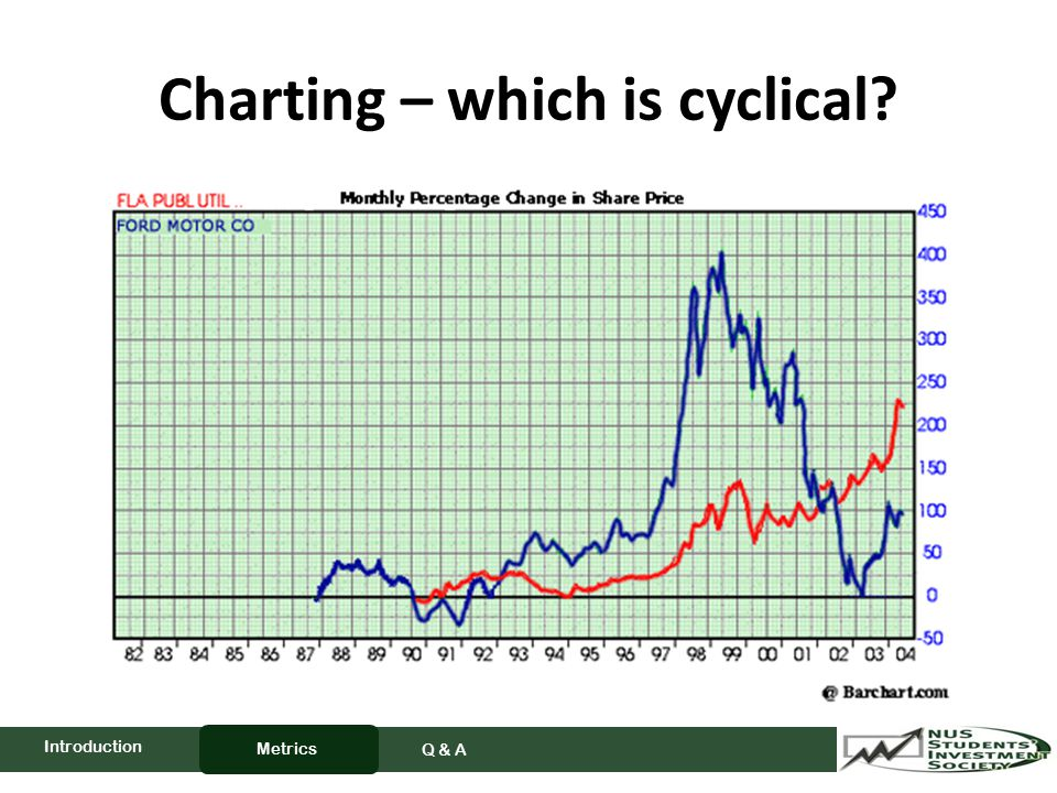 Charting – which is cyclical Metrics Q & A Introduction