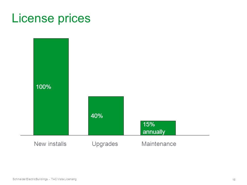 Schneider Electric 18 Buildings - TAC Vista Licensing License prices 100% New installs 40% Upgrades 15% annually Maintenance