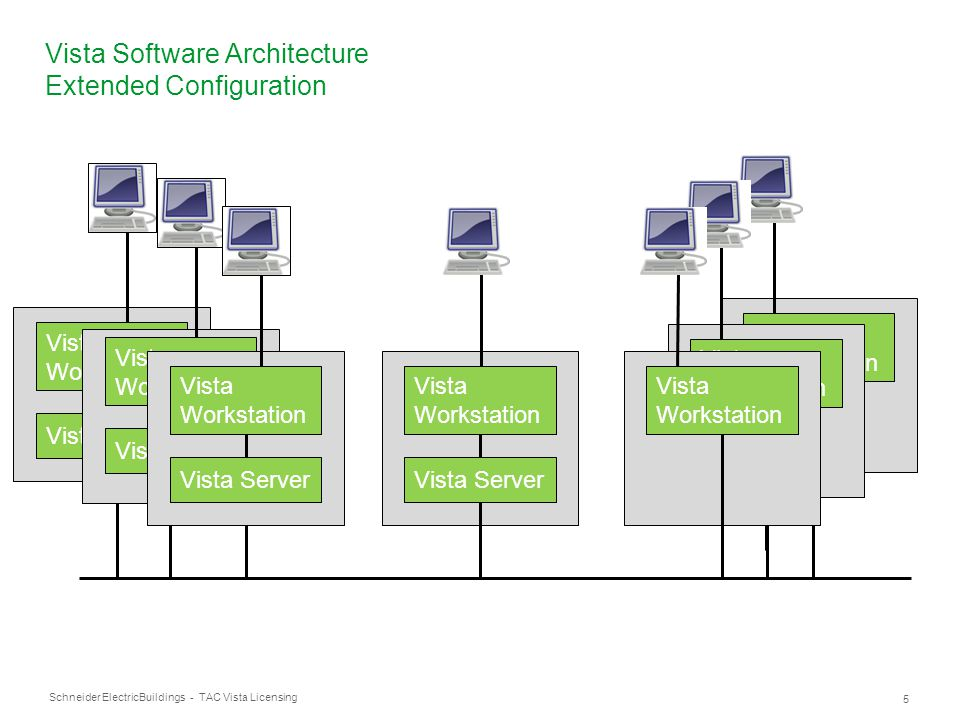 Schneider Electric 16 Buildings - TAC Vista Licensing Vista 5.x Software licenses validity X = Any available version number License versionTAC Vista 5.0.XTAC Vista 5.1.X 5YesNo 5.1Yes